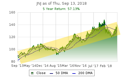 Why I Sold JNJ Today (13% In 4 Months)
